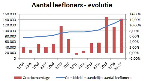 Aantal leefloners evolutie