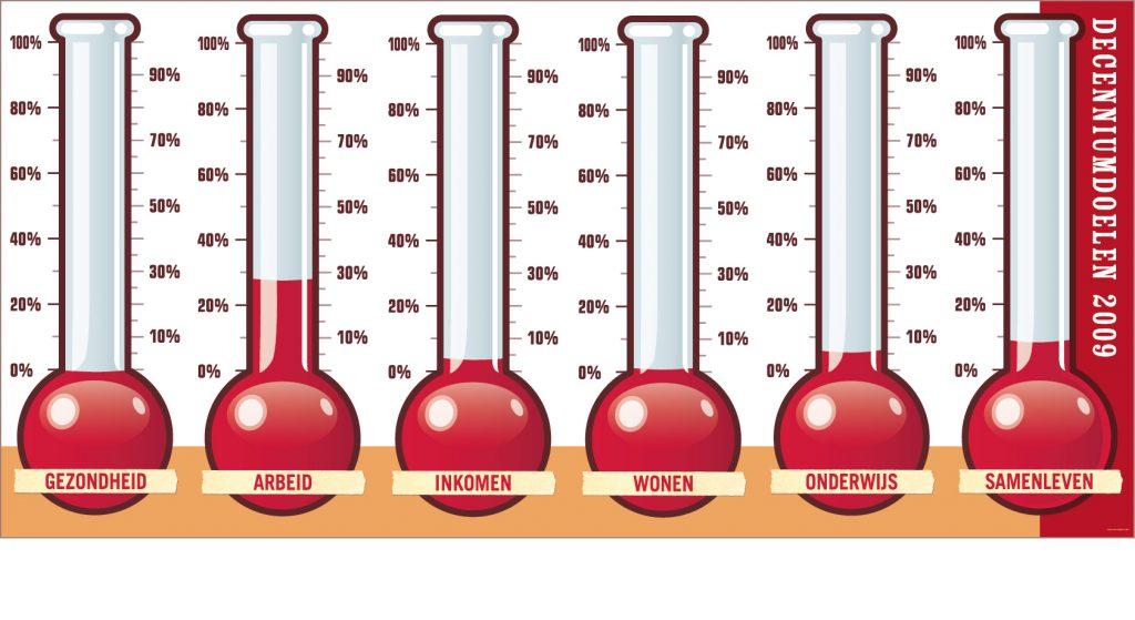 Armoedebarometer overzicht 2009