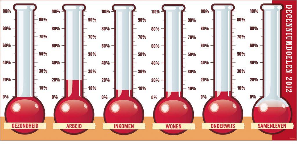 Armoedebarometer overzicht 2012